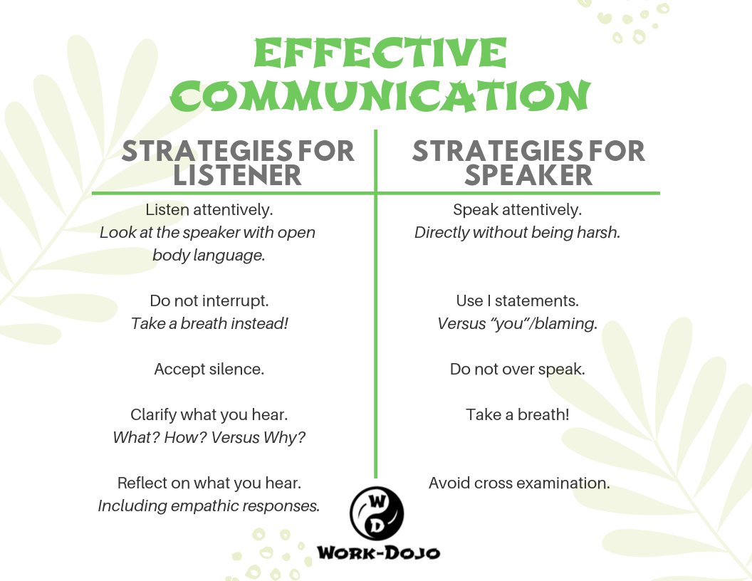 How to Communicate Effectively in the Workplace
